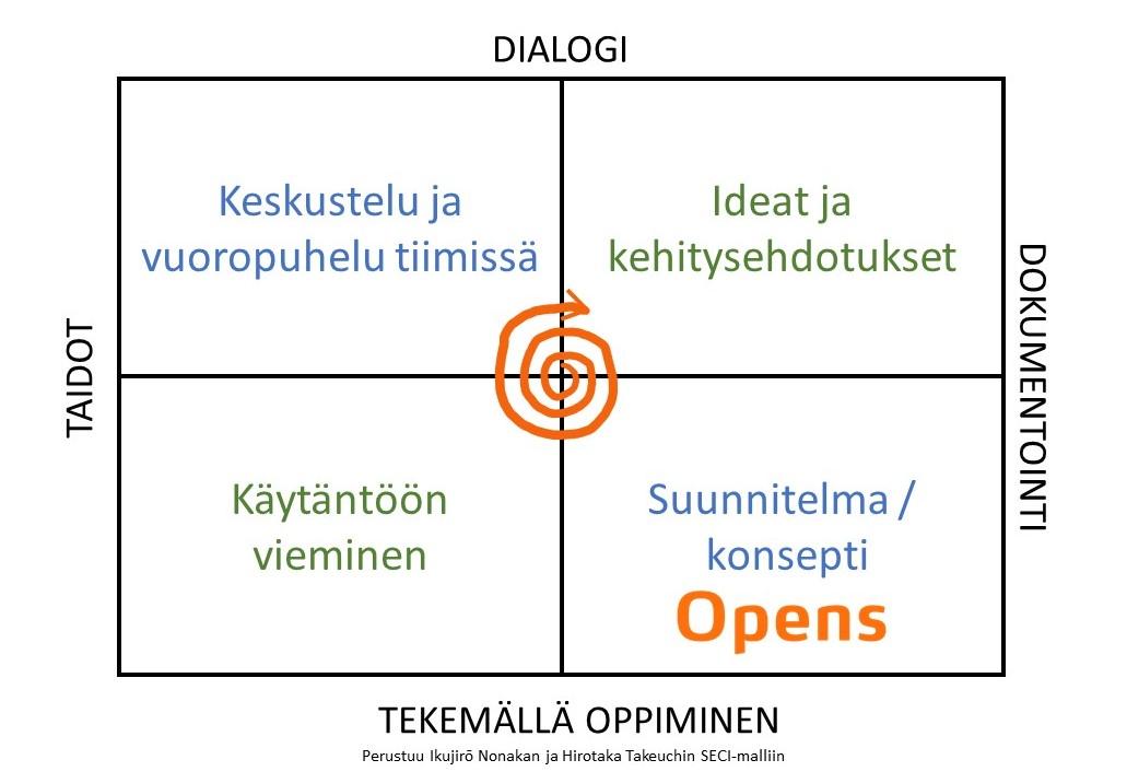 Opens on alusta, johon voit tallentaa tapahtumapaikan oman konseptin